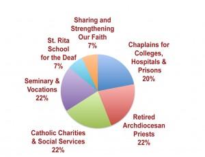 Catholic Ministries Appeal Cincinnati