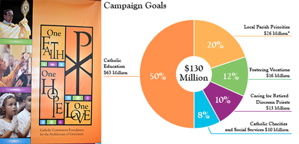 Above is the logo for the new Archdiocese of Cincinnati capital campaign and a chart depicting the breakdown of how the money will be used.
