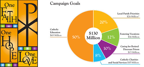 The One Faith, One Hope, One Love campaign reached its minimum goal of $130 million.