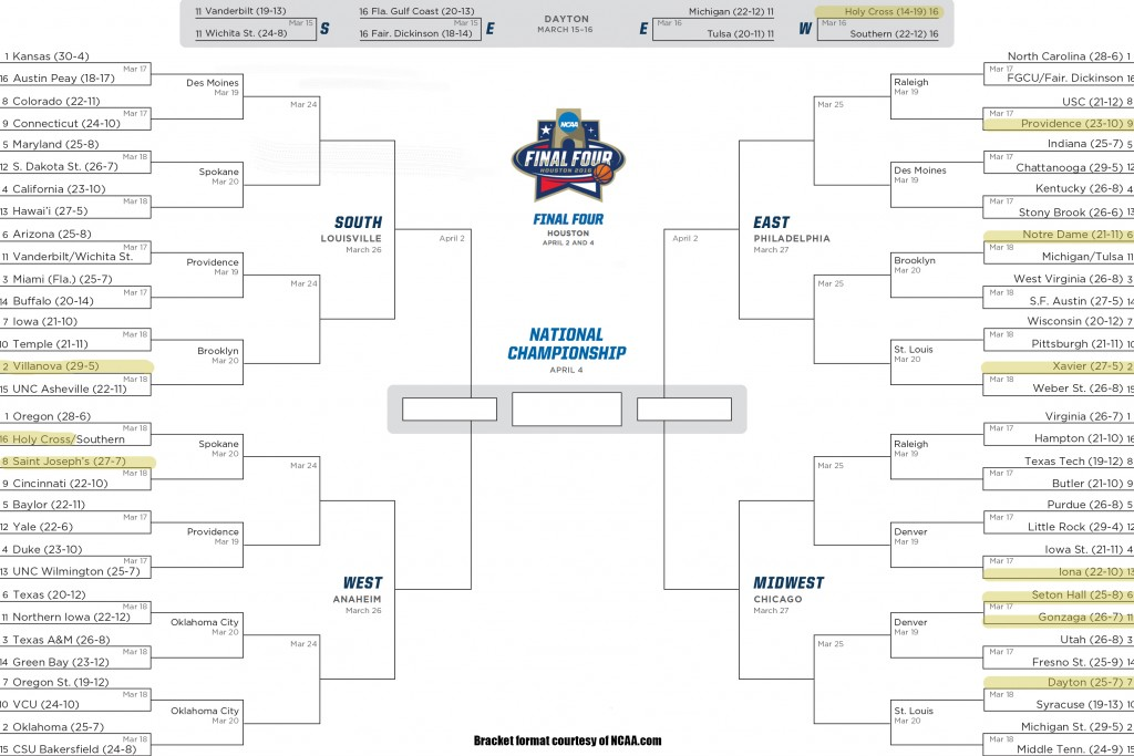 An NCAA Division I Men's basketball championship bracket is shown with Catholic universities highlighted.